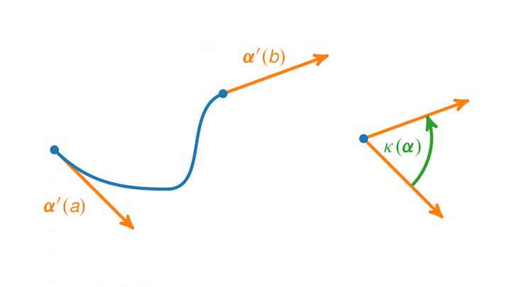 DG 2019-05-07 01 Die Totalkrümmung einer Kurve