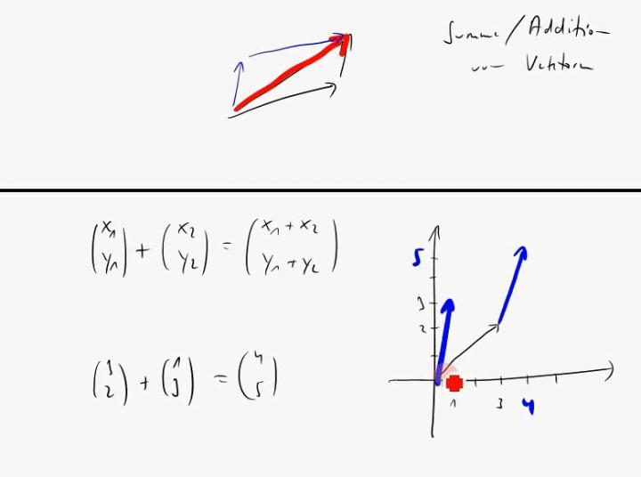 M2 2014-11-05 06 Vektoraddition und skalare Multiplikation