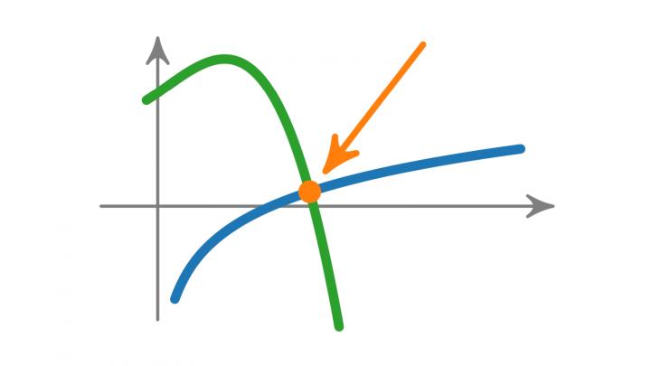 VK 2019-09-05 04 Gleichungen lösen (Vorkurs Mathematik)