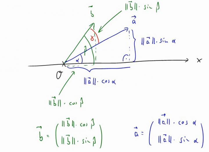 M2 2014-04-23 09 Zusammenhang zwischen Skalarprodukt und Winkel