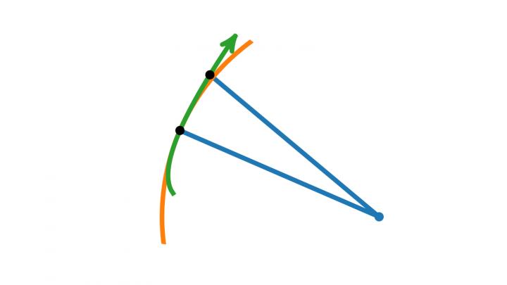 DG 2019-04-16 05 Die Krümmung als Ableitung der Winkelfunktion