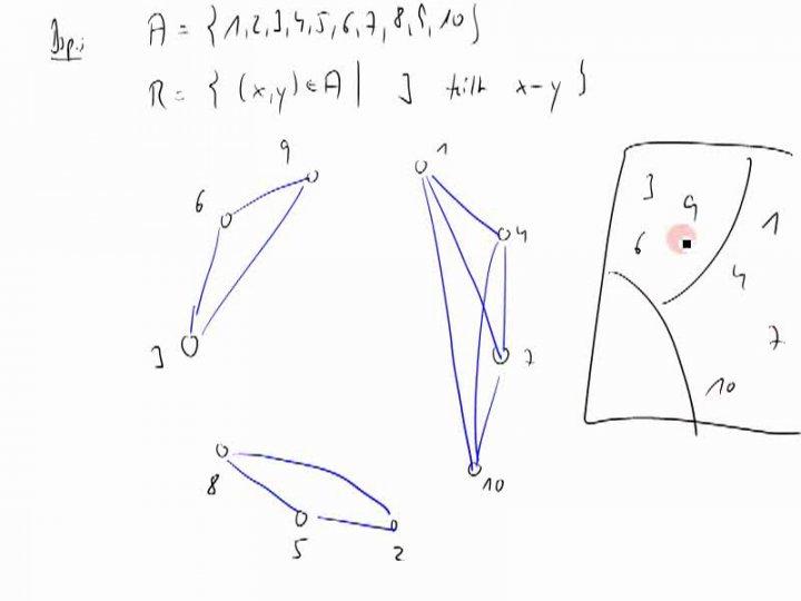 M1 2014-11-03 07 Grafische Darstellung von Äquivalenzrelationen
