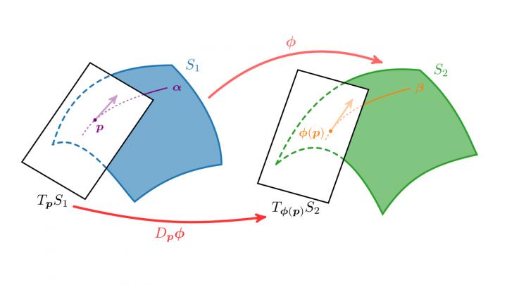 DG 2019-06-18 07 Pushforward (Differential, Ableitung) einer Abbildung von Flächen auf Flächen