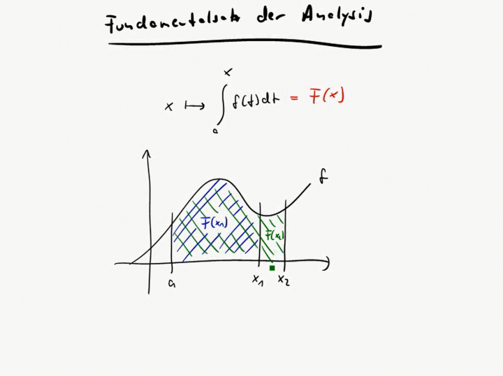 M3 2017-11-15 06 Fundamentalsatz der Analysis / Hauptsatz der Differential- und Integralrechnung