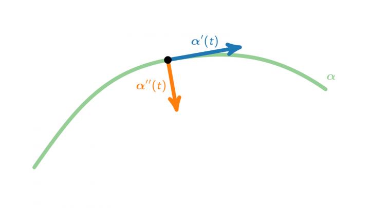 DG 2019-04-09 05 Der Beschleunigungsvektor und die Ableitung des Skalarprodukts