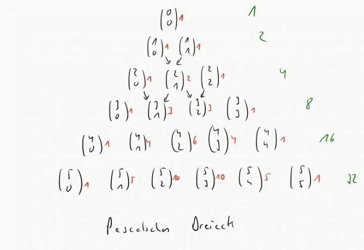 M1 2014-12-08 03 Binomialkoeffizienten und das Pascalsche Dreieck