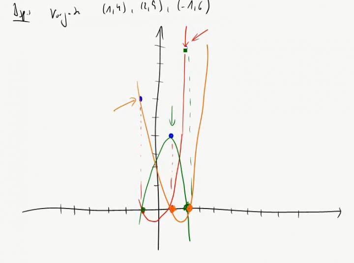 M2 2014-10-27 07 Polynominterpolation