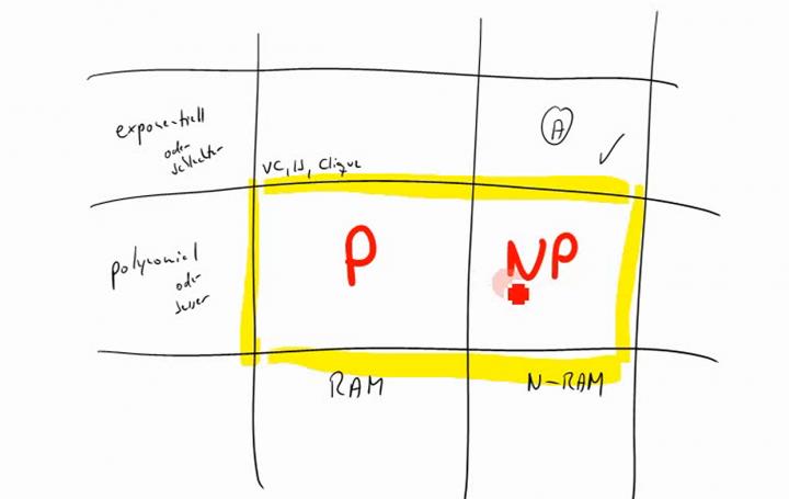 TI 2014-12-17 04 Die Klassen P und NP