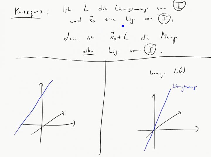 M2 2014-11-17 06 Lineare Gleichungssysteme und lineare Abbildungen