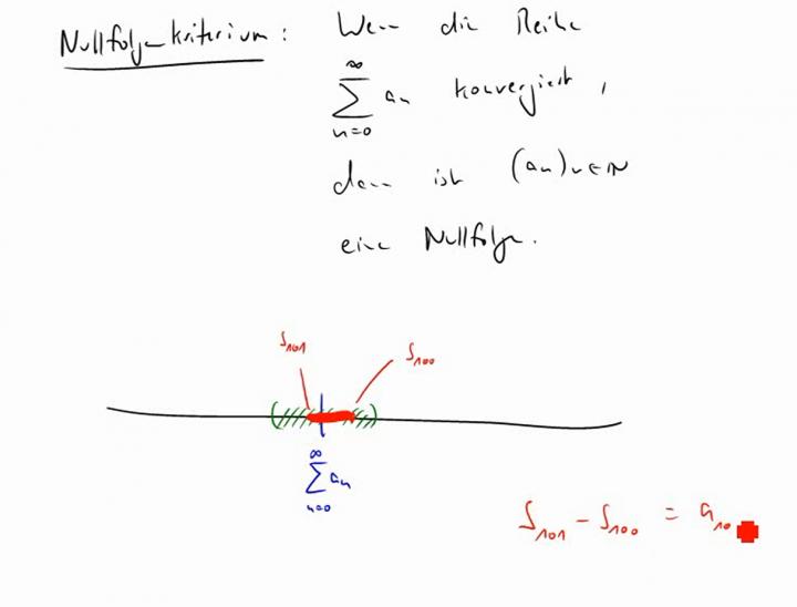 M2 2014-12-10 09 Das Nullfolgenkriterium