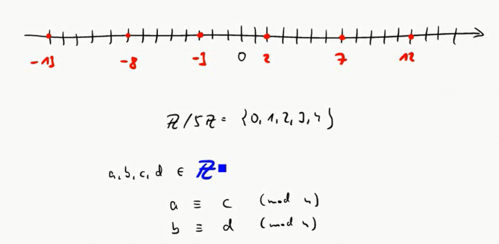 M1 2016-10-17 02 Modulare Arithmetik mit negativen Zahlen