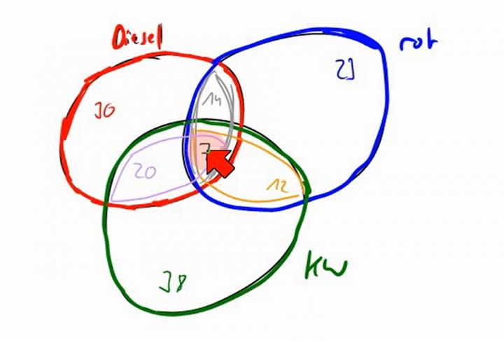 M1 2014-01-08 04 Summenregel und Inklusions-Exklusions-Prinzip