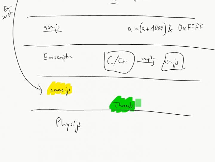 MINF 2015-05-20 08 Physijs, ammo.js, Bullet, asm.js, Emscripten