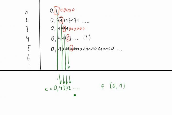 M1 2014-11-24 04 Echte Intervalle sind überabzählbar