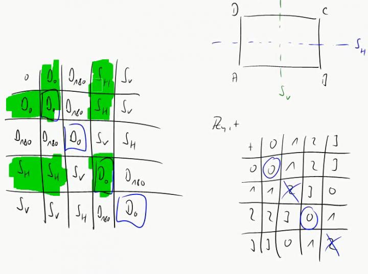 M2 2014-10-06 03 Beispiele für Gruppen, Teil 2