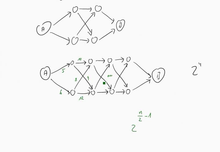 TI 2014-12-17 03 Liegt es an der Anzahl der möglichen Lösungen?