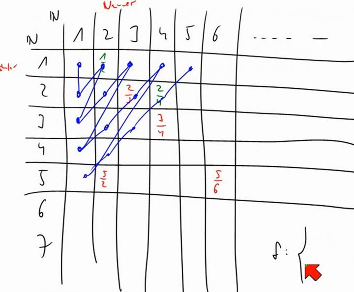 M1 2014-06-11 05 Cantors erstes Diagonalargument - die Menge der rationalen Zahlen ist abzählbar