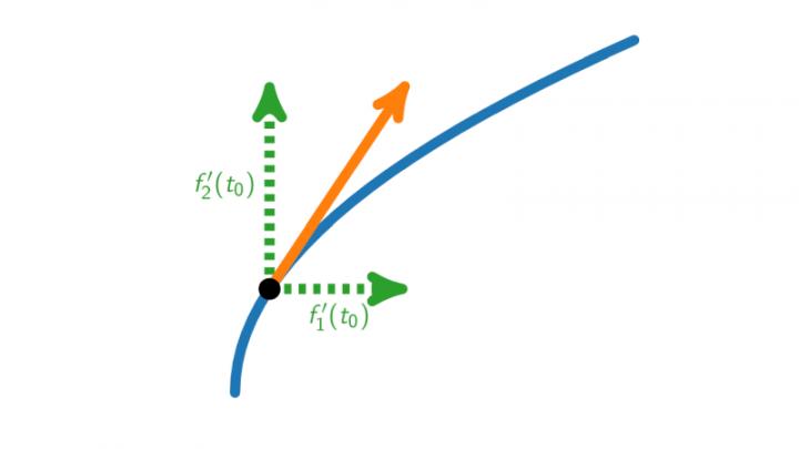 DG 2019-03-26 03 Reguläre und nach Bogenlänge parametrisierte Kurven