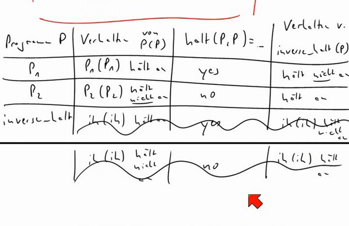 TI 2014-05-06 04 Das Halteproblem ist nicht entscheidbar
