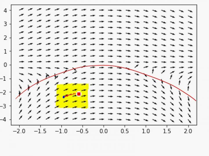 M3 2018-01-17 01 Differentialgleichungen: Existenz von Lösungen (Satz von Peano) und Richtungsfelder