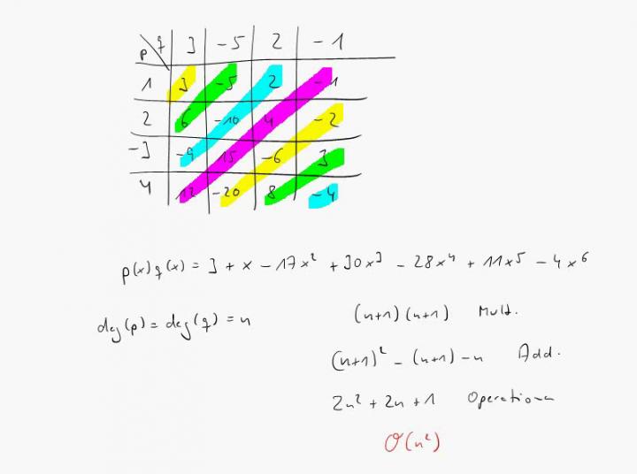 M3 2018-01-10 01 Schnelle Multiplikation von Polynomen mit FFT