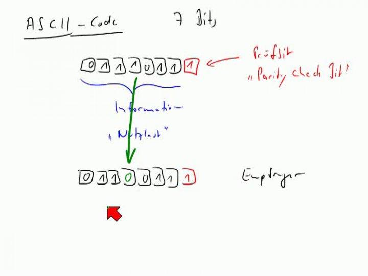 M2 2013-11-06 08 Anwendung - Prüfbit im ASCII-Code