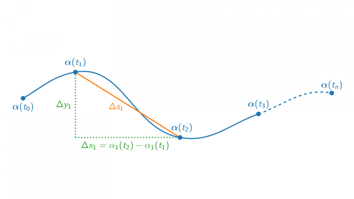 DG 2019-04-02 03 Wie misst man die Länge einer Kurve?