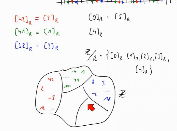 M1 2014-05-07 06 Eine wichtige Äquivalenzrelation