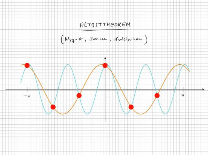 M3 2017-12-29 01 Diskrete Fouriertransformation / Abtasttheorem