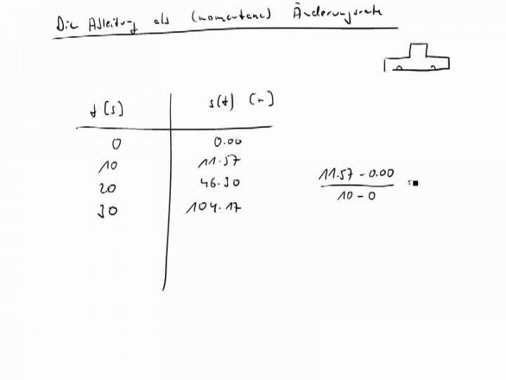 M3 2017-11-15 04 Die Ableitung als momentane Änderungsrate
