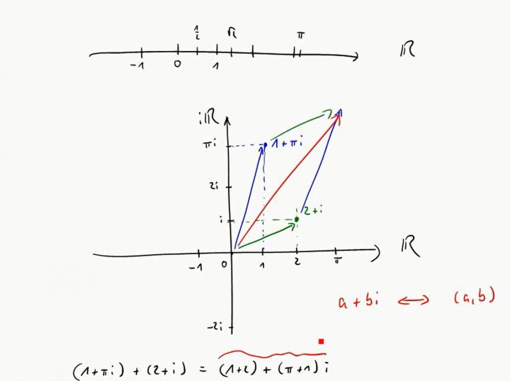 M3 2017-09-27 01 Komplexe Zahlen in Python / Gaußsche Zahlenebene / geometrische Interpretation der komplexen Addition