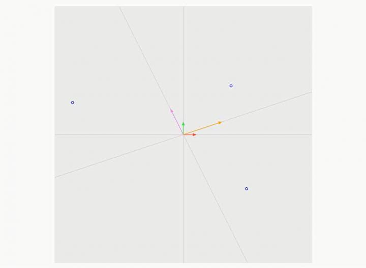 M2 2017-05-15 03 Lineare Abbildungen als Werkzeuge zum Wechsel zwischen Koordinatensystemen in Brython