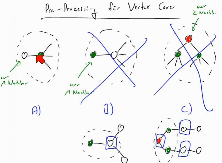 TI 2014-04-15 02 Pre-Processing für Vertex Cover