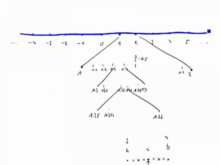 M1 2016-11-07 08 Die rationalen Zahlen auf dem Zahlenstrahl