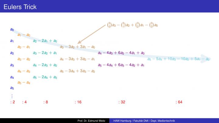 M3 2018-06-03 01 Eulers Trick / Alternative Darstellung für Pi
