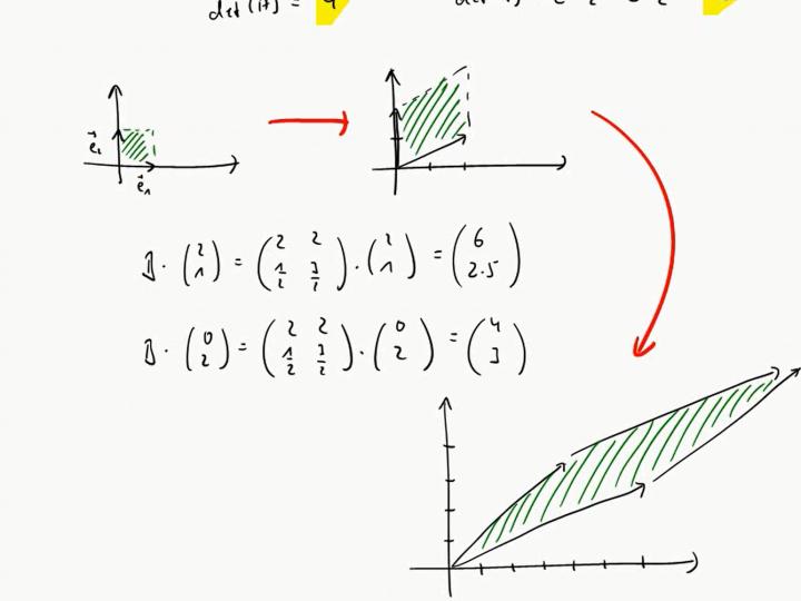 M2 2017-05-29 02 Zusammenhang Determinante und Matrixmultiplikation