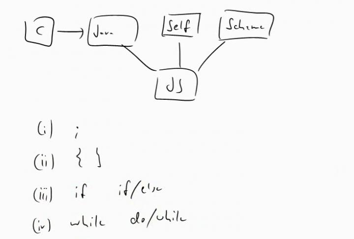 MINF 2014-03-11 02 Javascript - Übersicht