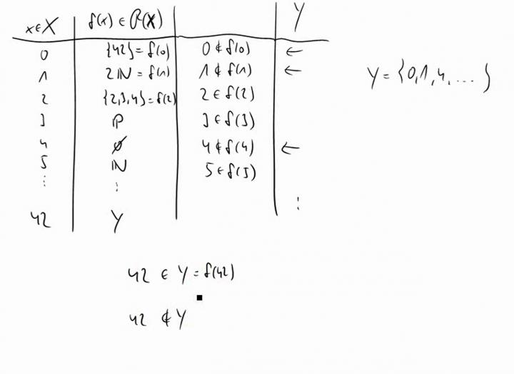 M1 2014-11-24 05 Der Satz von Cantor