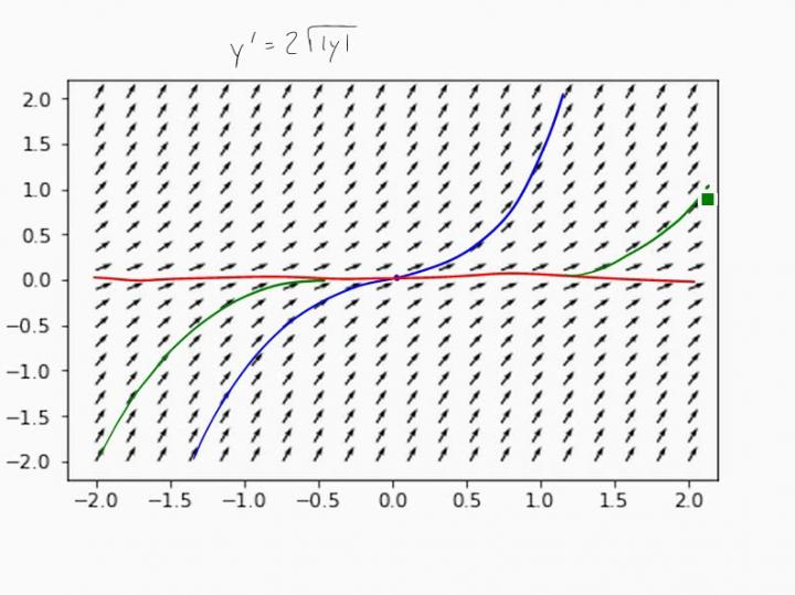 M3 2018-01-17 02 Differentialgleichungen: Eindeutigkeit von Lösungen (Picard-Lindelöf) und Lipschitz-Stetigkeit
