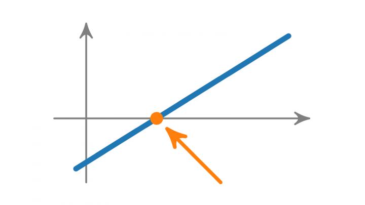 VK 2019-09-05 05 Lineare Gleichungen (Vorkurs Mathematik)