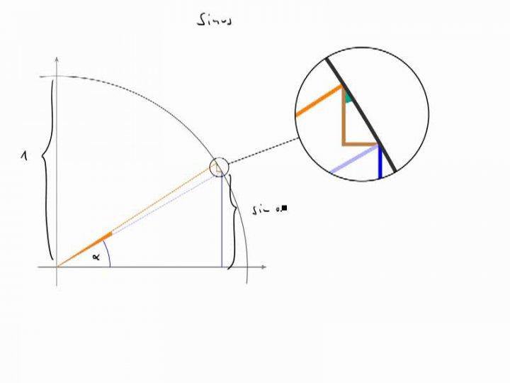 M3 2017-11-08 06 Warum der Kosinus die Ableitung des Sinus ist - geometrische Begründung