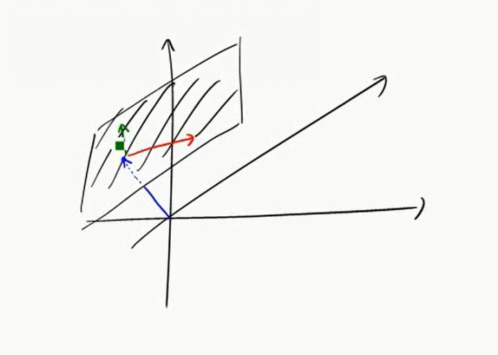 M2 2017-05-02 03 Punkt-Richtungs-Formen im Raum
