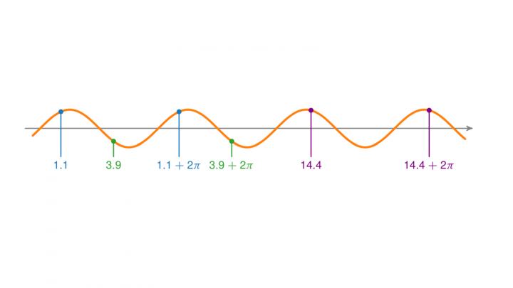 DG 2019-04-30 01 Was sind periodische Funktionen?