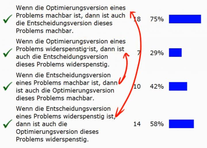 TI 2014-03-18 08 Optimierungs- vs. Entscheidungsprobleme