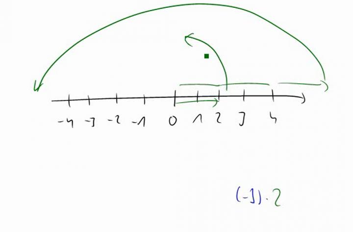 M1 2014-09-29 05 Multiplikation von ganzen Zahlen