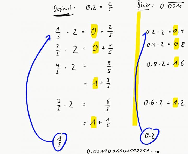 M1 2016-11-14 06 Umrechnung dezimal in binär mit Nachkommastellen