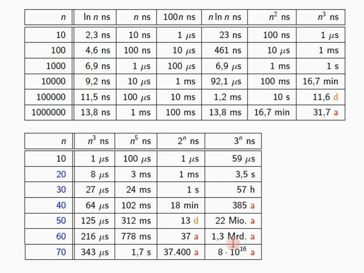 M2 2014-12-10 03 Anwendung - Karatsuba-Algorithmus