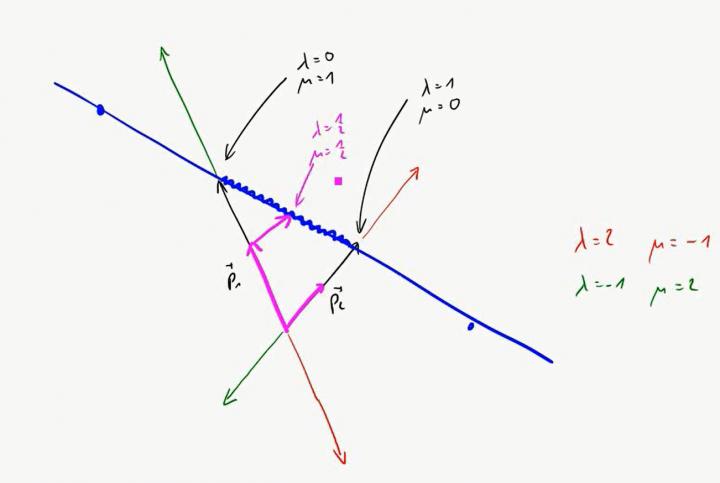 M2 2017-05-02 01 Die Punkt-Richtungs-Form von Geraden