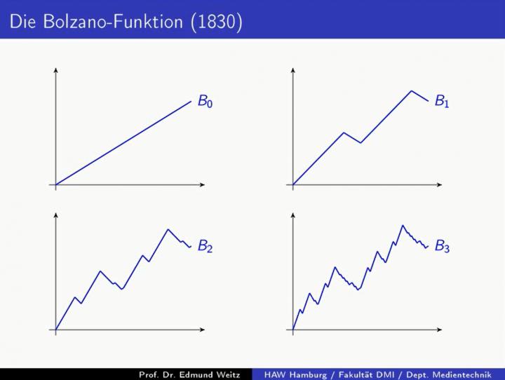 M3 2017-11-15 03 Die Bolzano-Funktion: stetige Funktionen sind nicht unbedingt differenzierbar