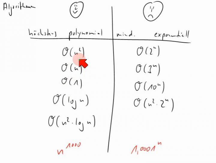 TI 2014-03-18 02 Exponentielle vs. polynomiale Laufzeit von Algorithmen